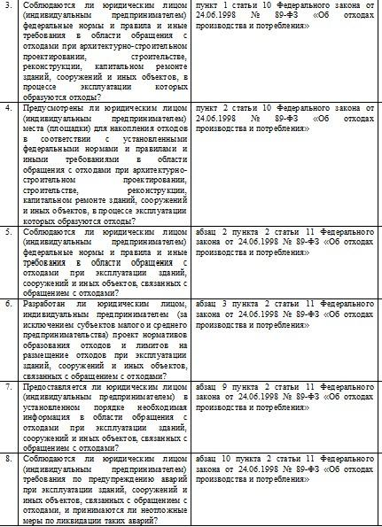 Проверочный лист, применяемый при осуществлении регионального государственного экологического надзора в области обращения с отходами