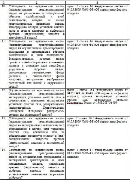 Проверочный лист, применяемый при осуществлении регионального государственного экологического надзора в области охраны атмосферного воздуха