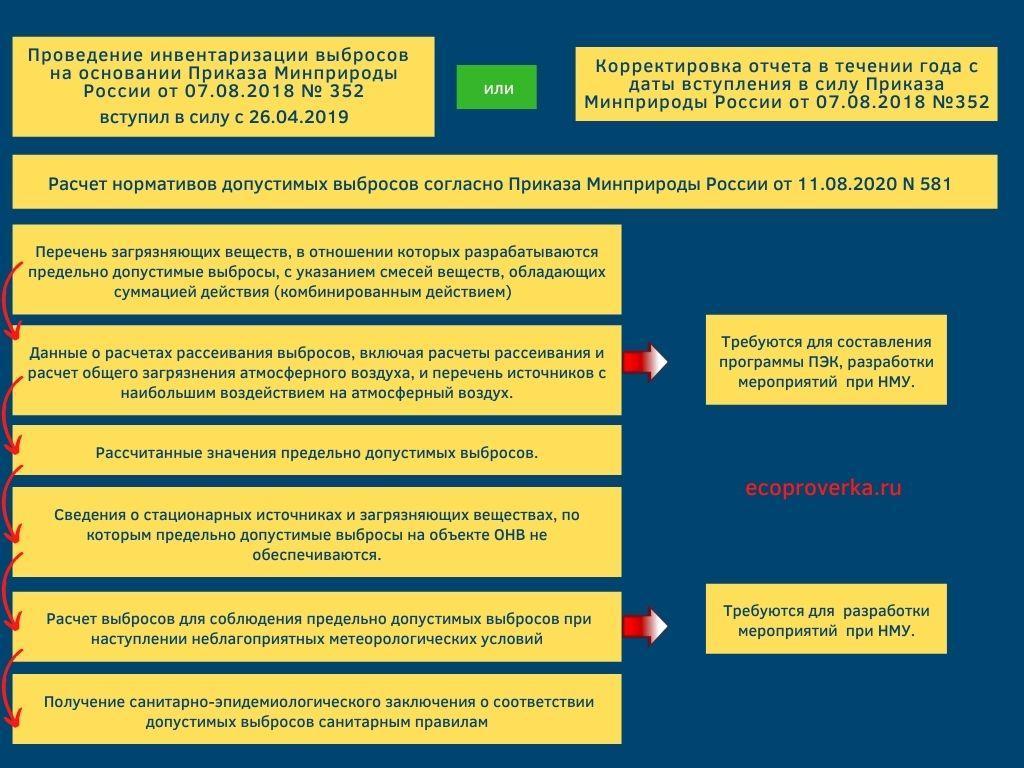 Расчет нормативов допустимых выбросов