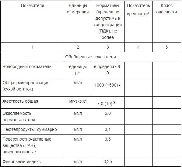 Нормативы качества безопасности питьевой воды по химическим показателям