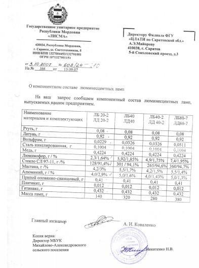 Состав отработанных ламп по результатам анализов ЦЛАТИ