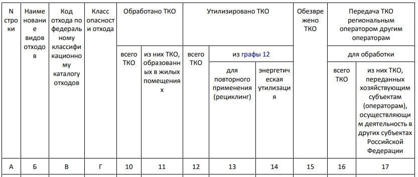 Отчетность 2 ТП отходы. Последние изменения 2020 года