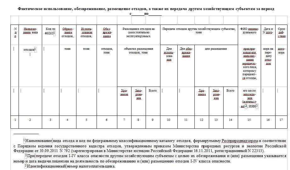 Форма технического отчета по обращению с отходами - технический отчет по отходам