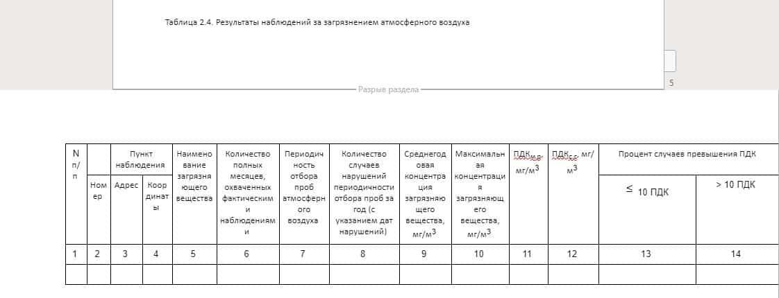 таблица 2.4 РЕЗУЛЬТАТЫ НАБЛЮДЕНИЯ ЗА ЗАГРЯЗНЕНИЕМ АТМОСФЕРНОГО ВОЗДУХА