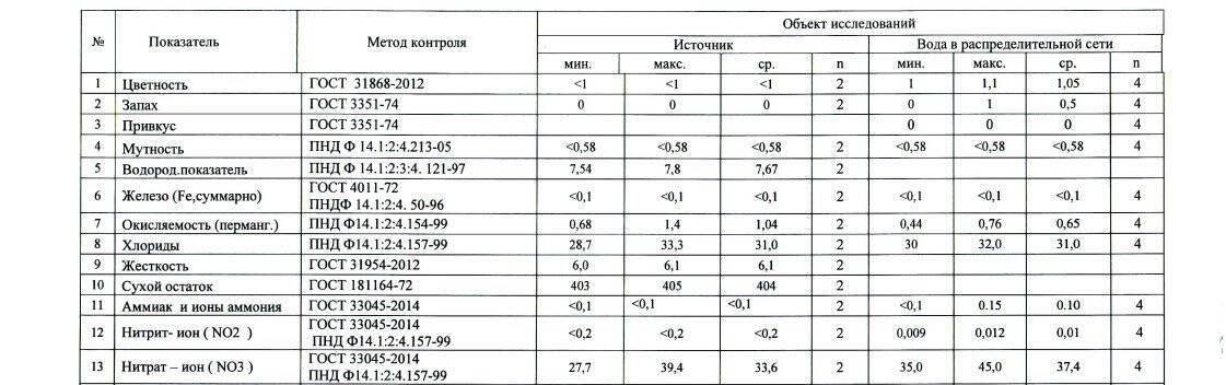 Результаты расширенных исследований качества питьевой воды: