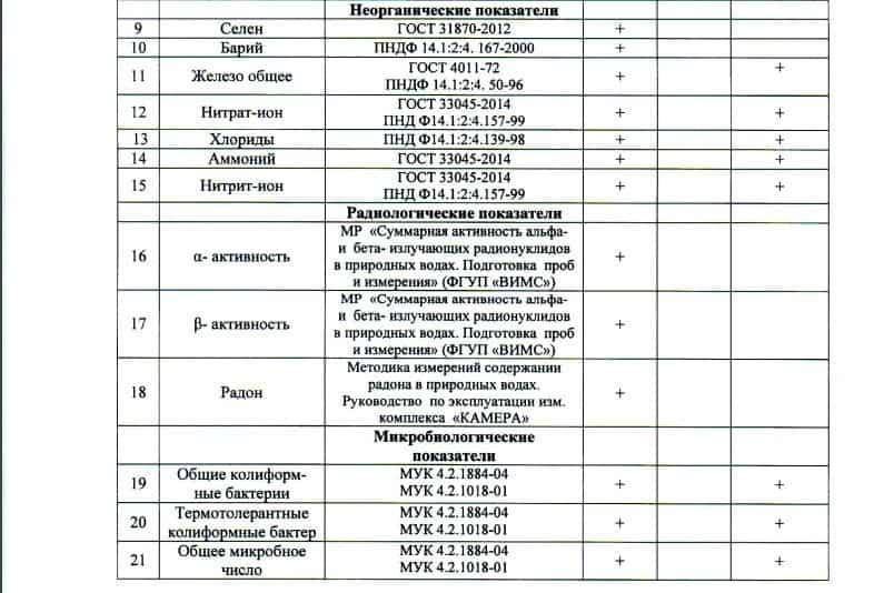 Перечень показателей производственного контроля качества питьевой воды: