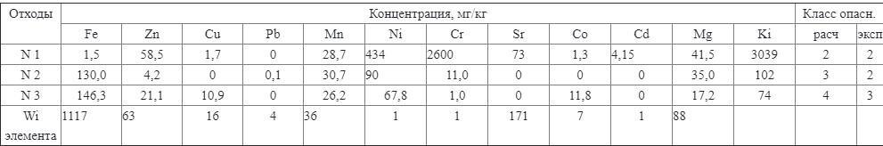 Пример расчета для отходов