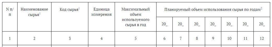 таблица 1.2. Информация об использовании сырья