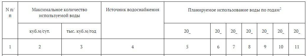 таблица 1.3 Информация об использовании воды