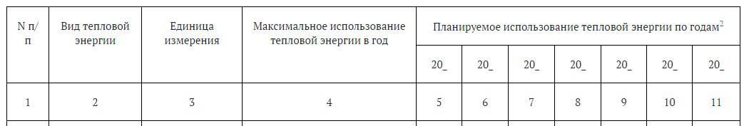таблица 1.5. Информация об использовании тепловой энергии