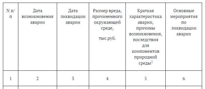таблица 1.6.1. Сведения об авариях, повлекших негативное воздействие на окружающую среду, произошедших за 20__ - 20__ годы