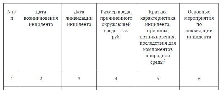таблица 1.6.2. Сведения об инцидентах, повлекших негативное воздействие на окружающую среду, произошедших за 20__ - 20__ годы