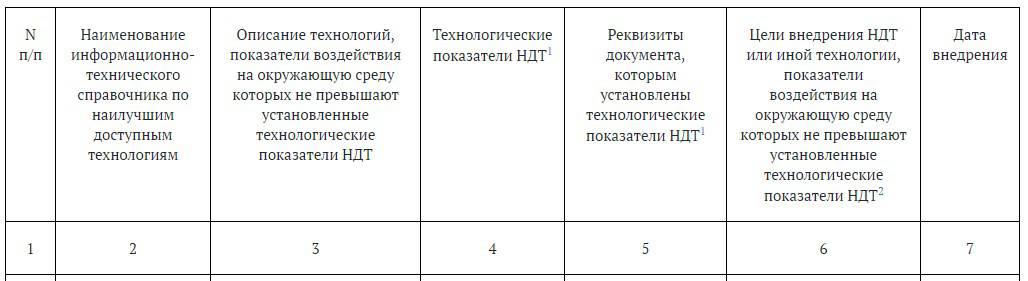 таблица 2.1. Сведения о применяемых на объекте, оказывающем негативное воздействие на окружающую среду (далее также - объект ОНВ) технологиях, показатели воздействия на окружающую среду которых не превышают установленные технологические показатели наилучших доступных технологий (далее - НДТ)