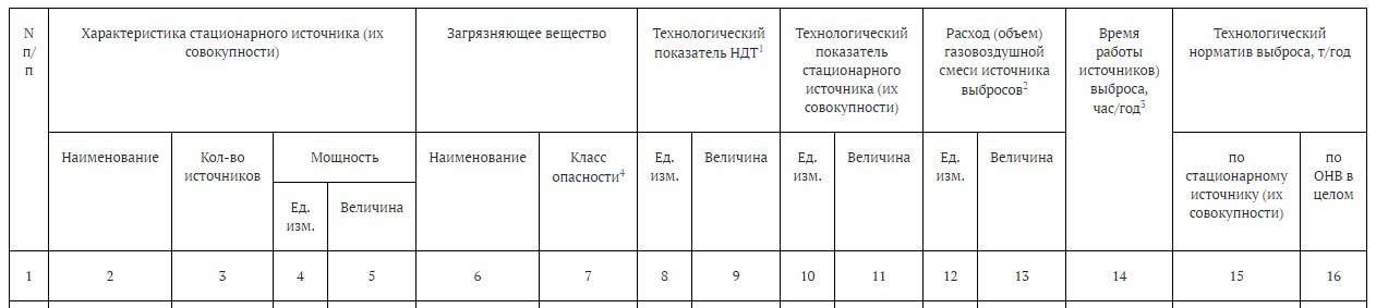 таблица 2.2.2. Показатели для расчета технологических нормативов выбросов