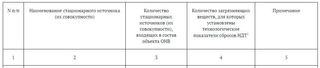 2.3.1. Сведения о стационарных источниках (их совокупности), входящих в состав объекта ОНВ, для которых установлены технологические показатели сбросов НДТ