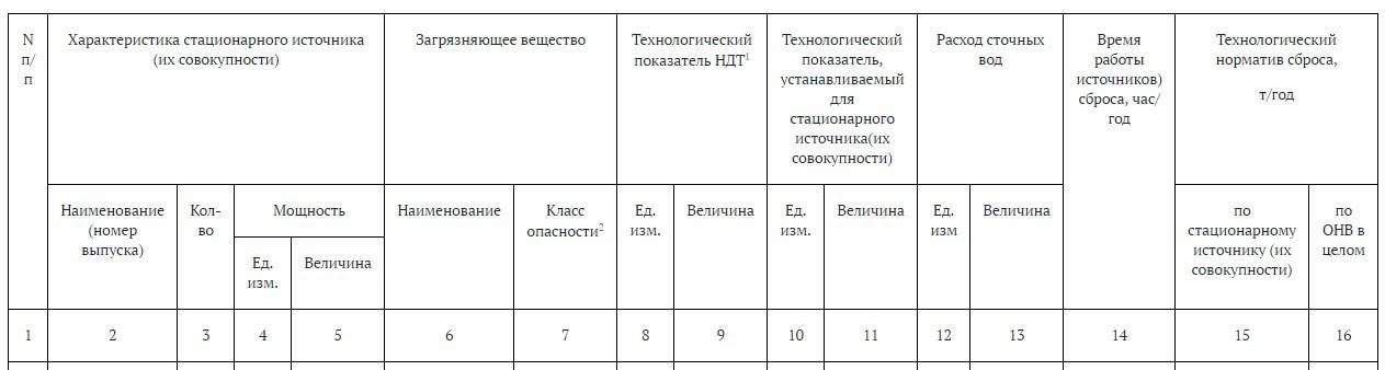 2.3.2. Показатели для расчета технологических нормативов сбросов