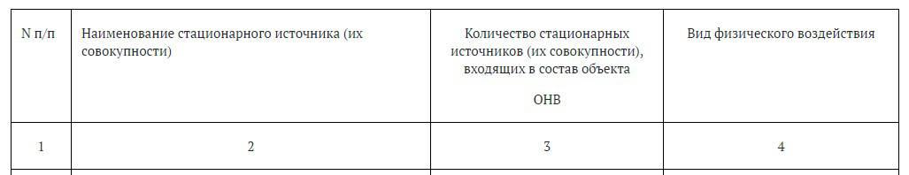 2.4.1. Сведения об объектах, входящих в состав объекта ОНВ, для которых установлены технологические показатели физических воздействий
