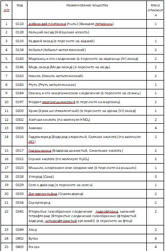 Перечень специфических загрязняющих веществ, данные о выбросах которых подлежат первоочередному отражению в разделе 2
