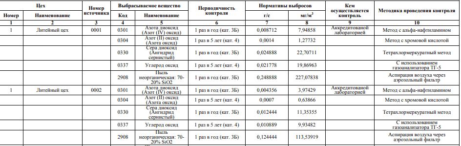 План-график контроля нормативов выбросов на источниках выброса- образец