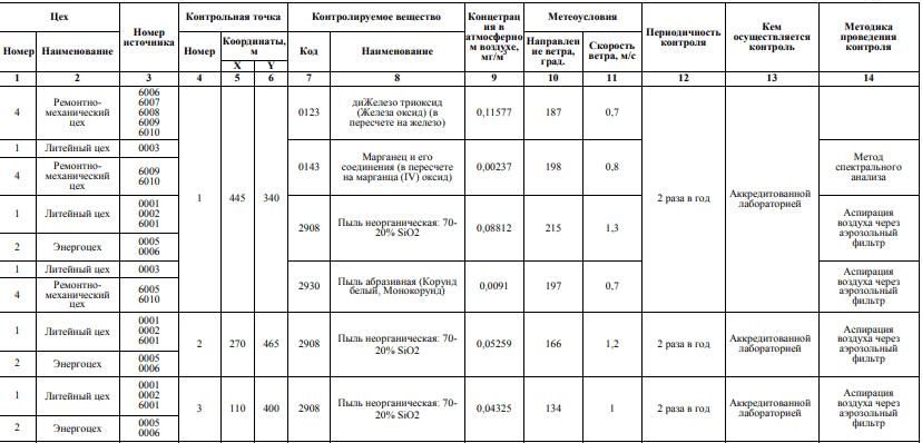 План-график контроля за соблюдением нормативов ПДВ (ВСВ) по измерениям концентраций в атмосферном воздухе - образец