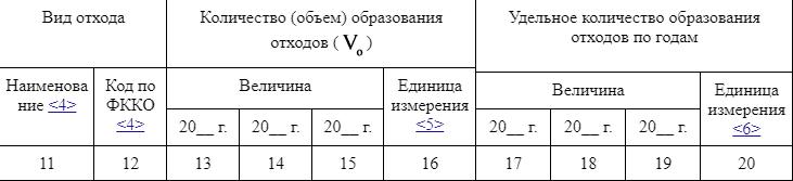 Исходные данные и результаты расчета норматива образования отходов статистическим методом