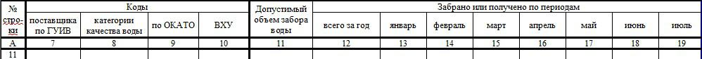 2-ТП (водхоз) - инструкция по заполнению
