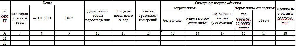 2-ТП водхоз. Кто сдает, куда, в какие сроки, форма и образец