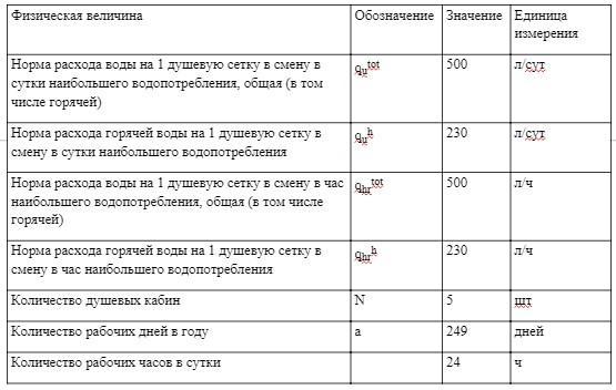 Расчет нагрузки системы водоснабжения для душевых кабинок в бытовых помещениях промышленных предприятий