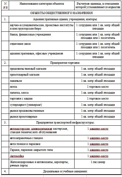 нормативы накопления ТКО: