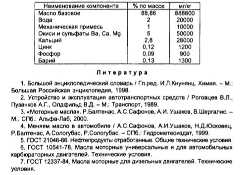 состав отработанного моторного масла
