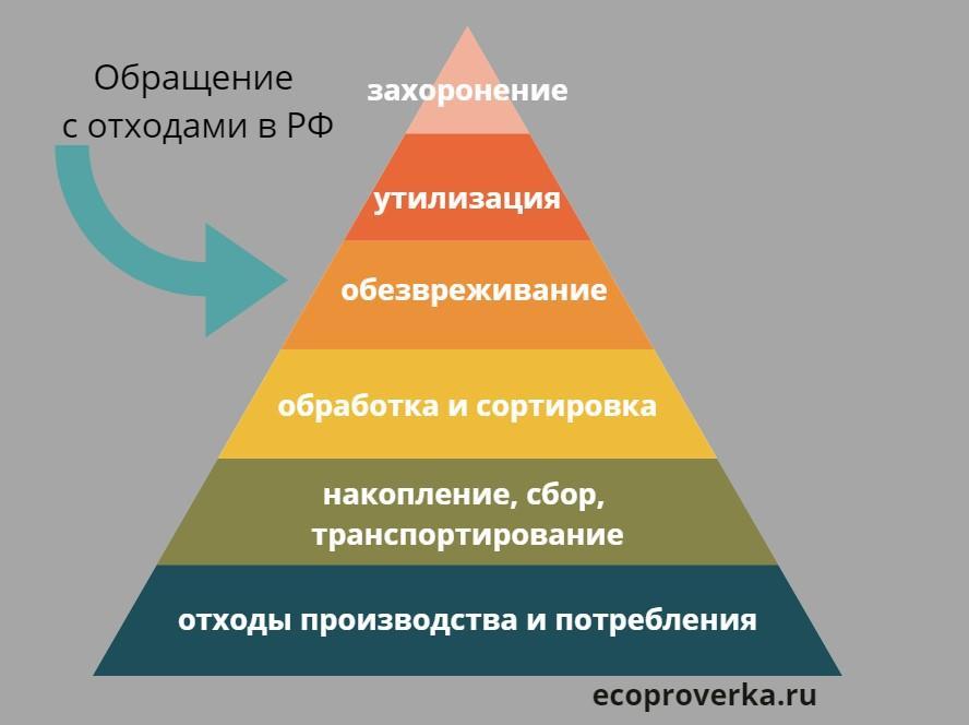 Пирамида обращения с отходами в России: основание - образование отходов, далее от накопления до захоронения