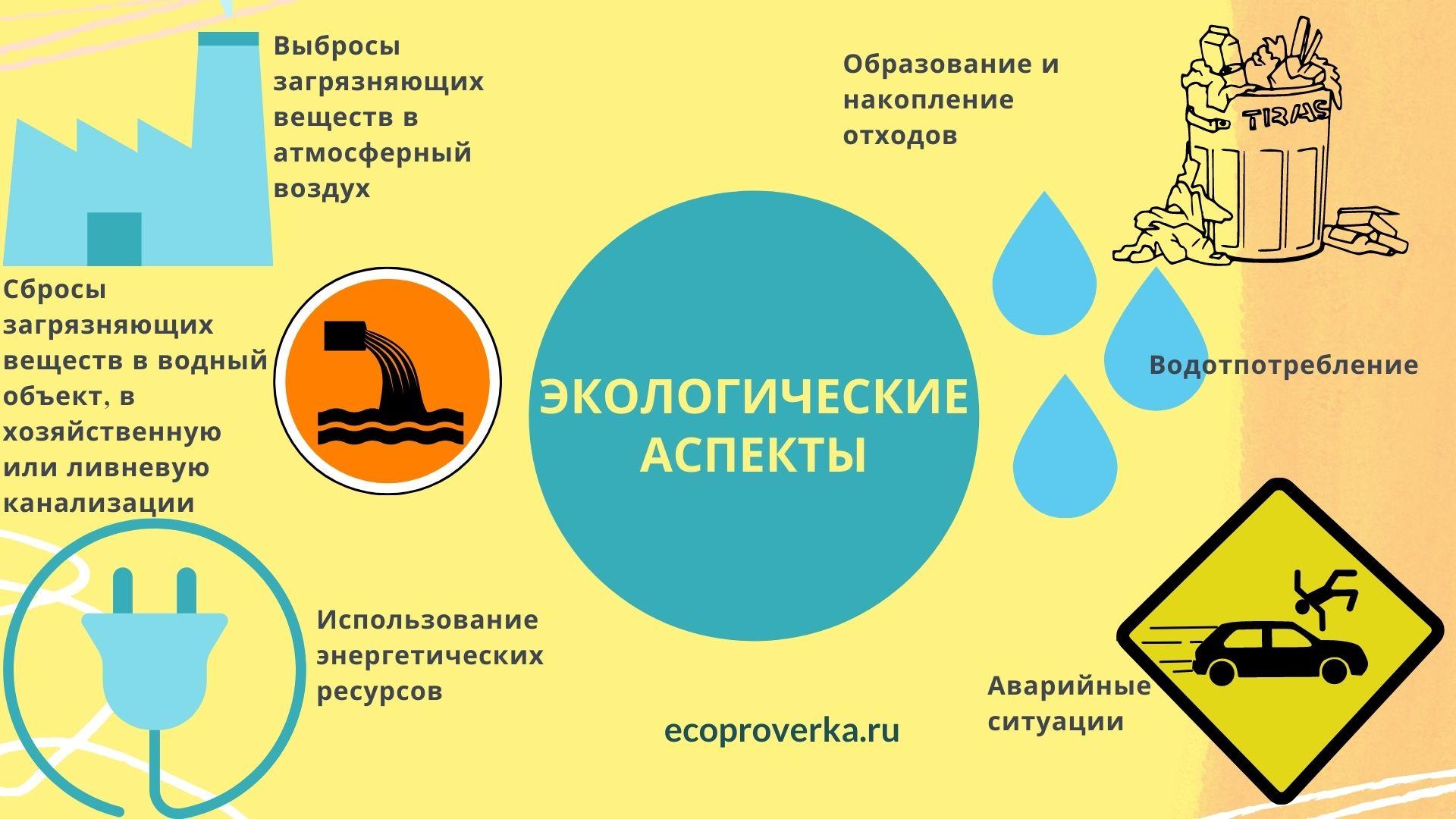 Экологические аспекты